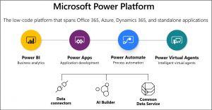 Common Data Service - Power Platform