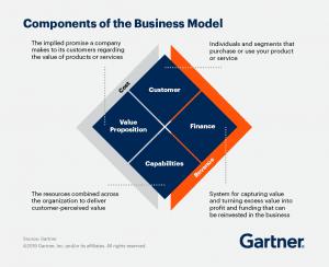 """Business Model"" and ""Change Management"" Dynamics 365 Partner"
