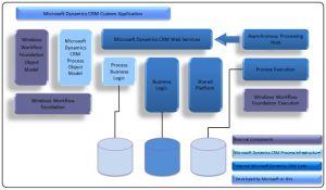 Dynamics 365 process architecture