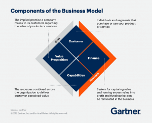 """Business Model"" and ""Change Management"" Dynamics 365 Partner"
